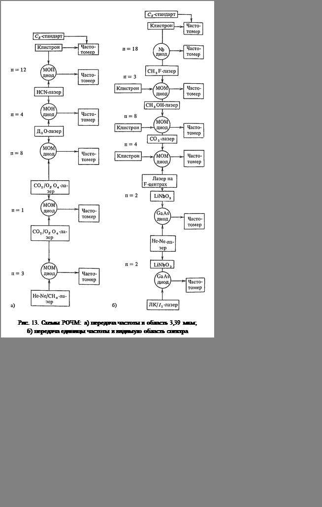 Подпись:  Рис. 13. Схемы РОЧМ: а) передача частоты в область 3,39 мкм;б) передача единицы частоты в видимую область спектра