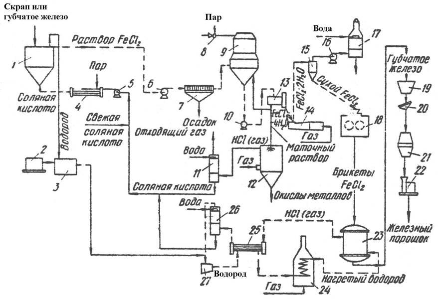 2 – производство водорода;
