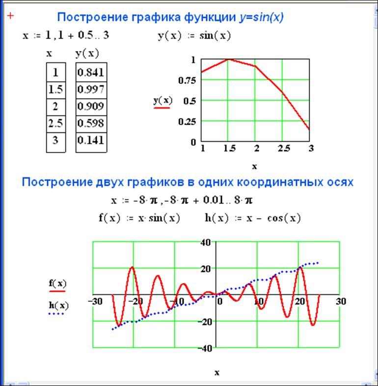 построение графиков и определение свойства