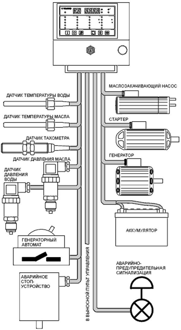 Схема автоматизации судового дизельгенератора