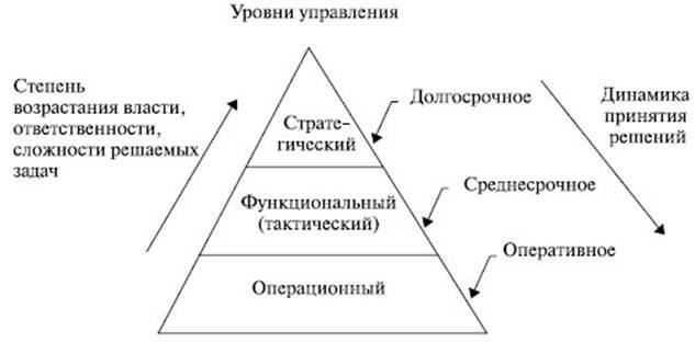 Описание: Управленческая пирамида предприятия