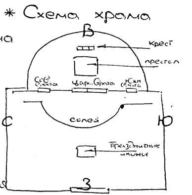 Схема храма.