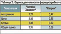 Таблица 2. Оценка деятельности фармдистрибьюторов по основным параметрам