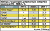 Таблица 3. Средние доли дистрибьюторов в обороте их клиентов в 2003—2005 гг., %.