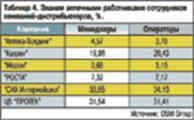 Таблица 4. Знание аптечными работниками сотрудников компаний-дистрибьюторов, %.