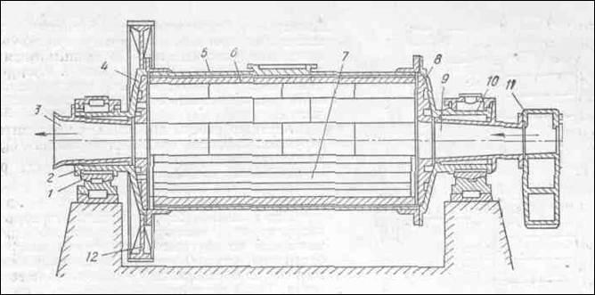 Барабанная мельница