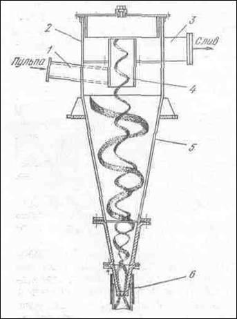 конструкции гидроциклонов