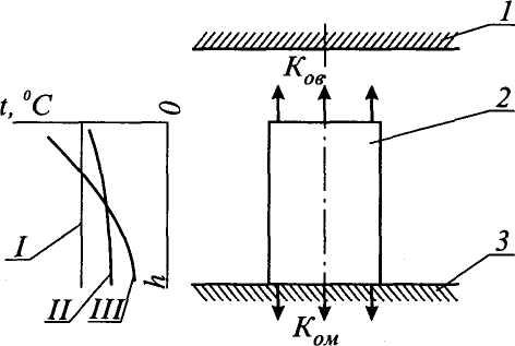 Рис. 3.1.  Схема паровоздушного молота.