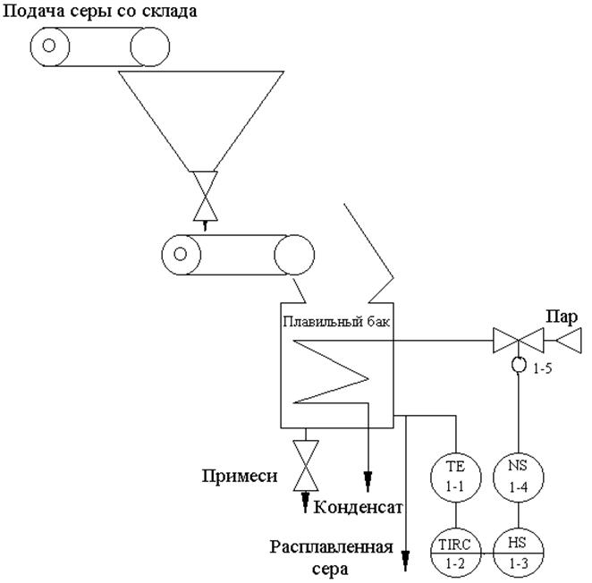 1.1 Расчёт параметров надёжности системы регулирования температурой в плавильном баке.