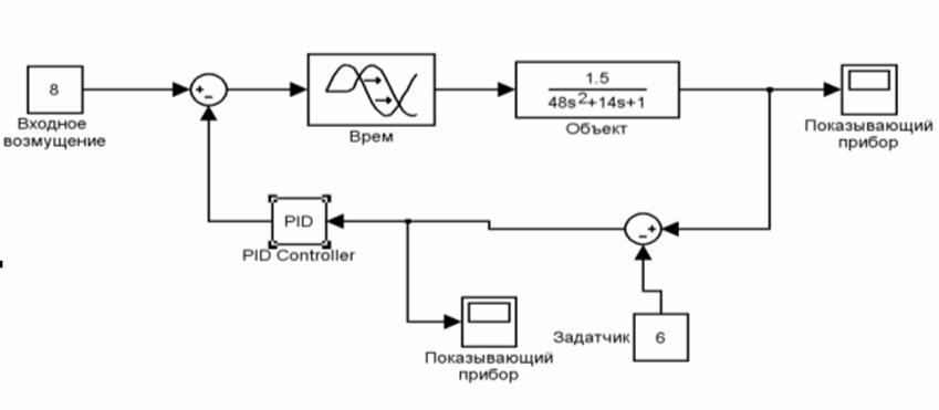 Рис. 3 Структурная схема АСР в