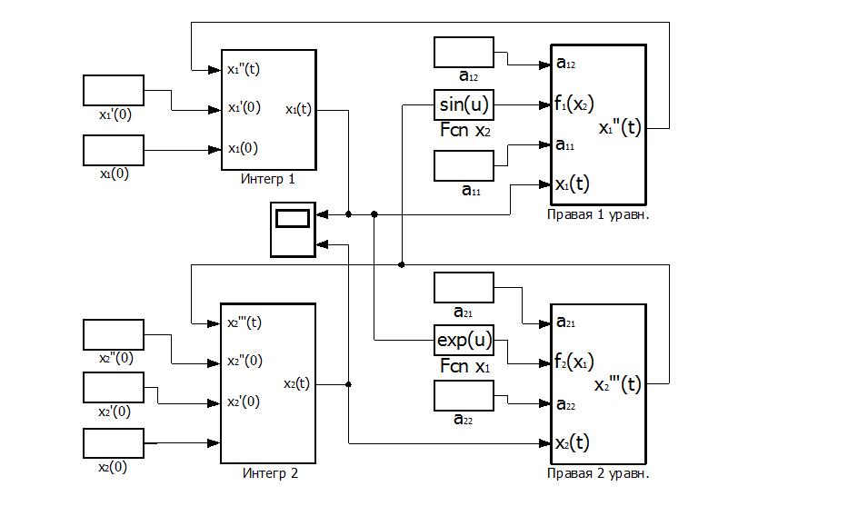 Блок-схема модели решения