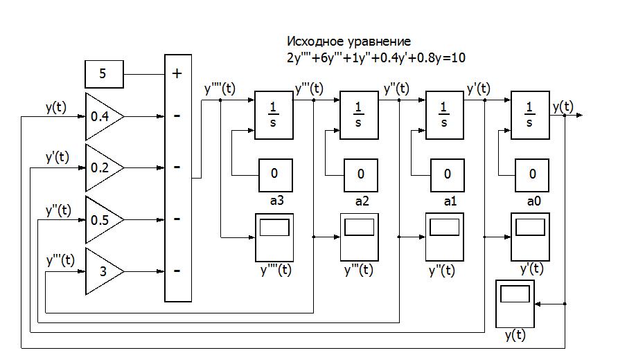 Блок-схема модели линейного