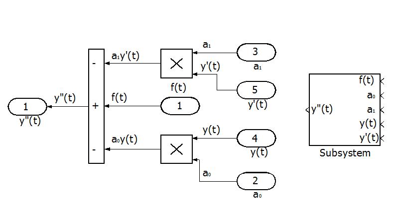 Блок-схема решения правой