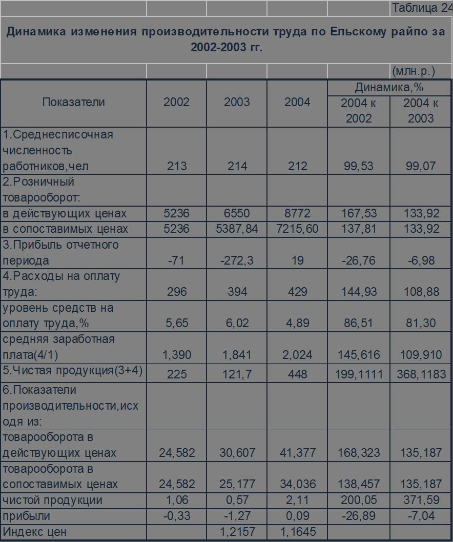 Скачать Производительность труда торгового Предприятия курсовая Производительность предприятия экономика тему Курсовая работа эффективность организация нормирование производительность уровень расходов расходы оплату