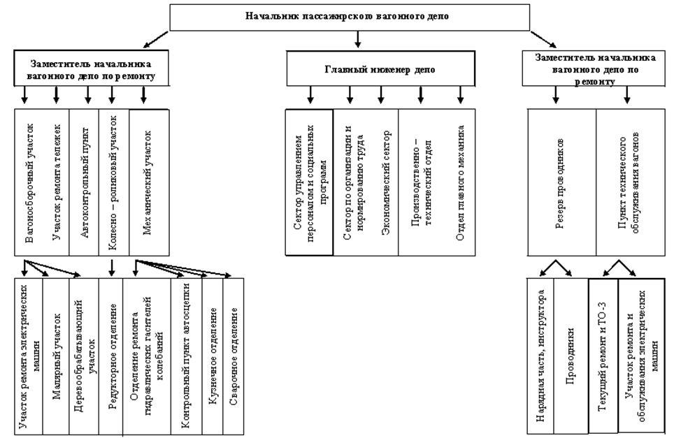 Структура управления в вагонном депо схема
