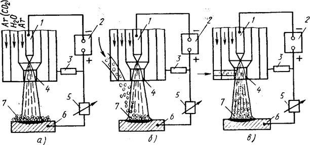 Рисунок 4.5 - Принципиальные схемы плазменной наплавки с использованием в качестве присадочных материалов порошков.