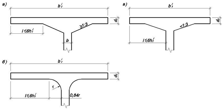 Схемы для определения расчетной ширины плиты