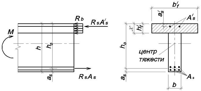 Схема для расчета прочности нормального сечения изгибаемого элемента сжатая зона по высоте плиты