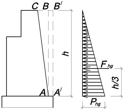 Описание: C:\Users\user\Desktop\папка к главе 2 и 3\глава 3\давление грунта на устой.bmp