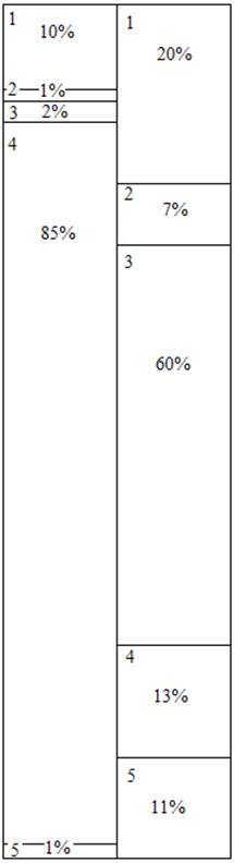 Отчет о производственной практике по экономическому анализу на  Рисунок 1 Диаграмма финансового состояния