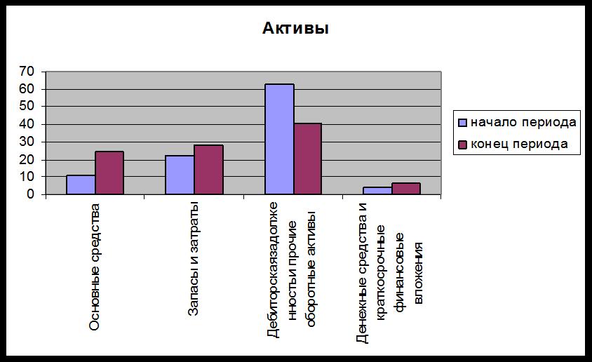 Отчет о производственной практике по экономическому анализу на  Сравнительный аналитический баланс