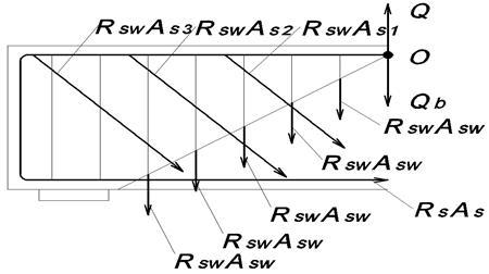 Расчет прочности по наклонным сечениям на действие поперечной силы