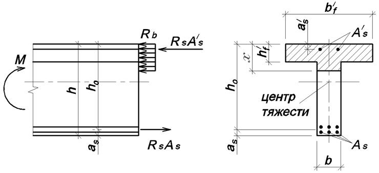 Схема для расчета прочности нормального сечения изгибаемого элемента сжатая зона заходит в ребро