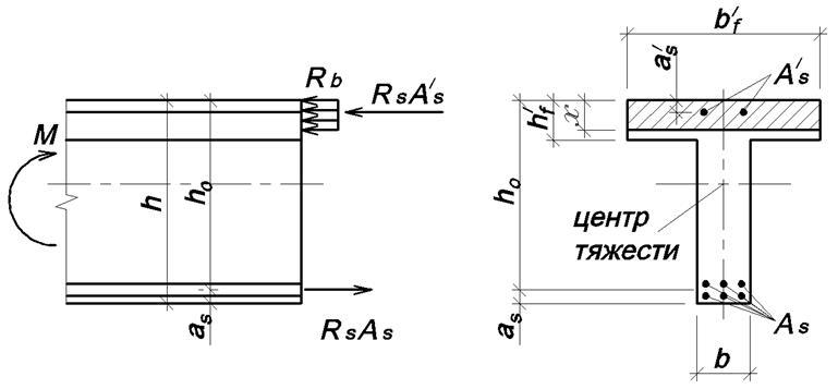Схема для расчета прочности нормального сечения изгибаемого элемента сжатая зона внутри плиты