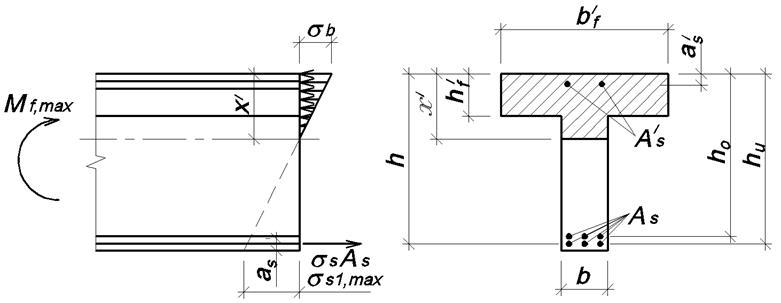 Схема для расчета изгибаемых элементов из ОЖБ на выносливость при максимальном моменте