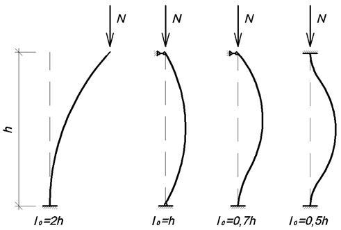 Описание: C:\Users\user\Desktop\папка к главе 2 и 3\глава 3\Зависимость расчетной длины стержня от способа закрепления его концов.bmp