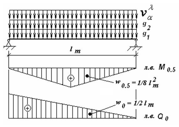 4.2) расчетная схема