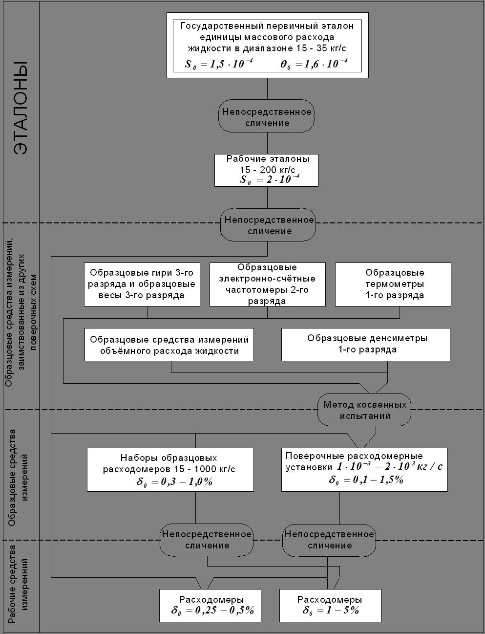 Государственная поверочная схема для средств измерений расхода жидкости