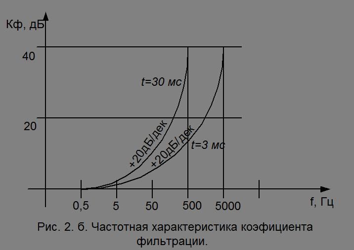 Отбросив теперь полумост ACB,получим схему, полностью совпадающую со схемой 2а предыдущей лекции.