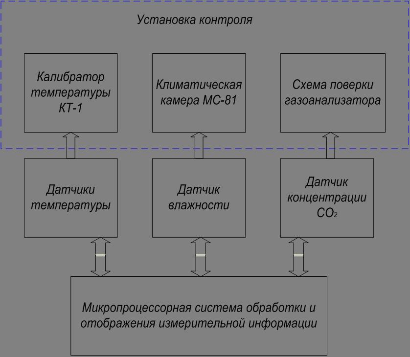 измерительной системы.