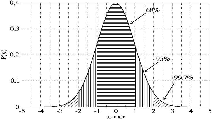 Доверительные интервалы нормального распределения