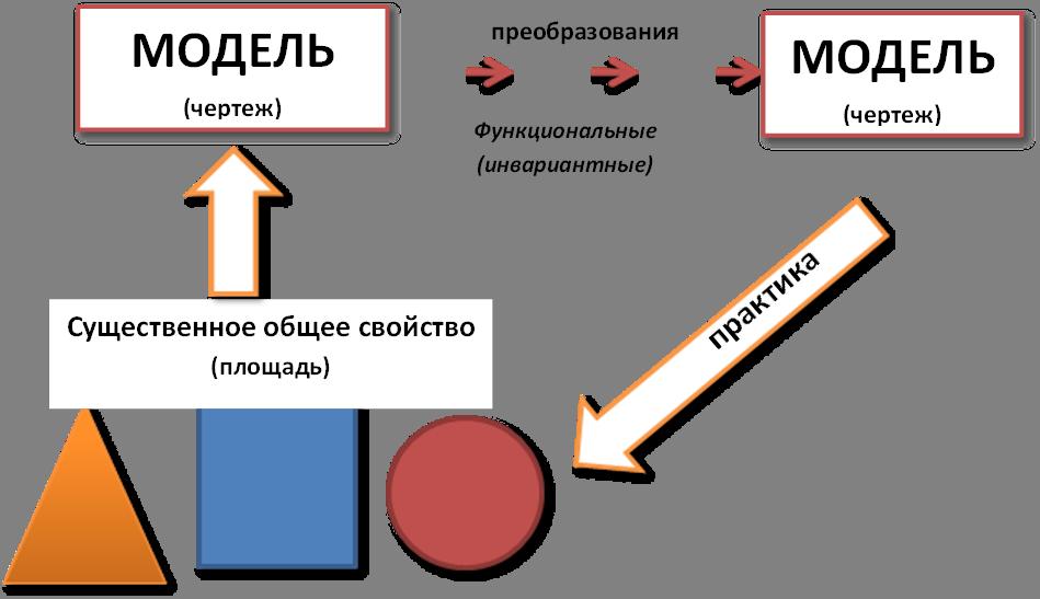 Существенное общее свойство(площадь),МОДЕЛЬ(чертеж),МОДЕЛЬ(чертеж),практика,преобразования,Функциональные(инвариантные)