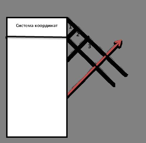 ,Система координат,1,2,3