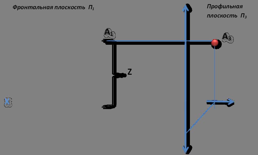 Z,X,A1,A3,Фронтальная плоскость  П1,Профильная плоскость  П3