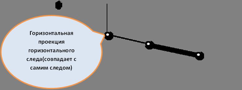 Горизонтальная проекция горизонтального следа(совпадает с самим следом)