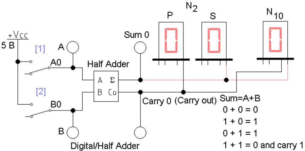 Рис. 2 Схема полусумматора