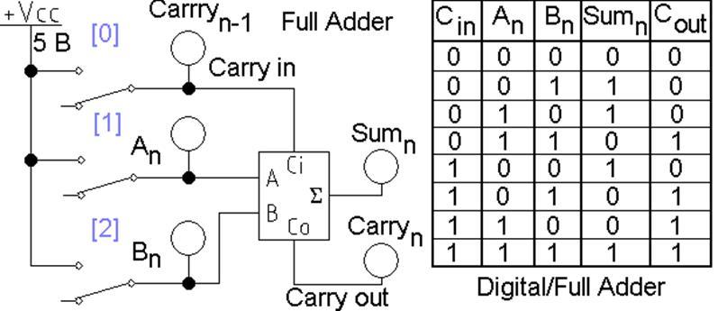 Рис. 4 Схема одноразрядного