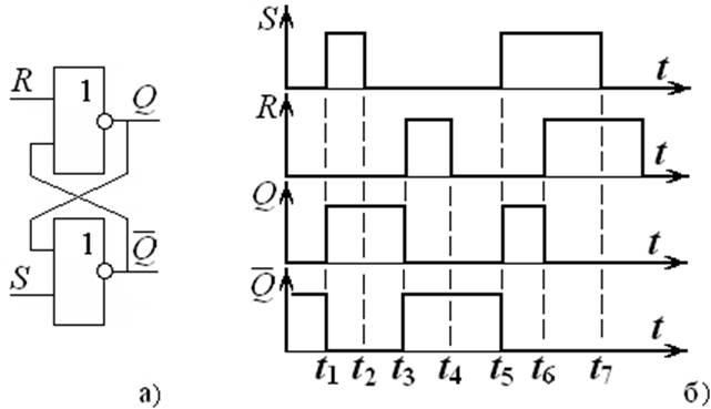 Рис. 4 Асинхронный RS-триггер