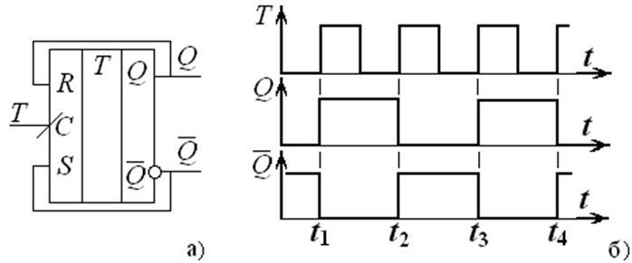 Этот триггер имеет единственный вход с и меняет свое состояние каждый раз при поступлении 1 на этот вход
