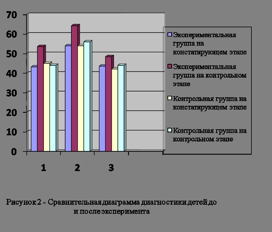 Коррекционная работа по формированию крупной моторики у детей  Далее была проведена контрольная диагностика двигательных навыков и способностей Сравнение показателей испытуемых контрольной и экспериментальной групп до
