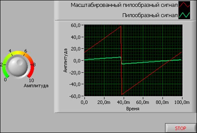 Как создать сигнал в labview