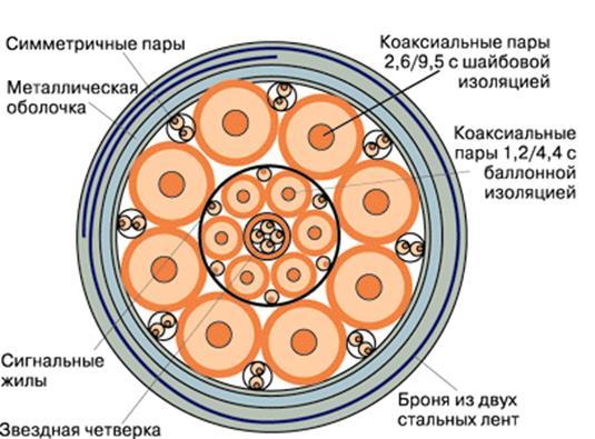 http://gis.iitam.omsk.net.ru/telecom/galpero/7.gif