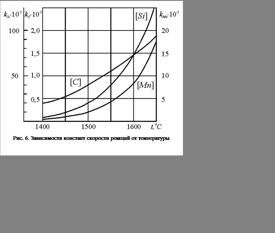 Подпись:  Рис. 6. Зависимости констант скорости реакций от температуры