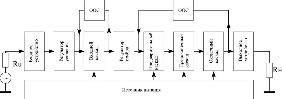 Обоснование структурной схемы