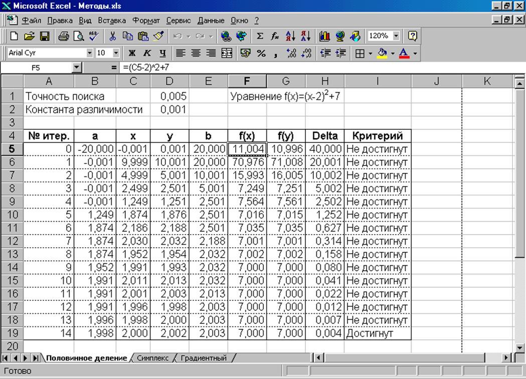 Рис. 2.2.  Результаты поиска минимума функции методом половинного деления.