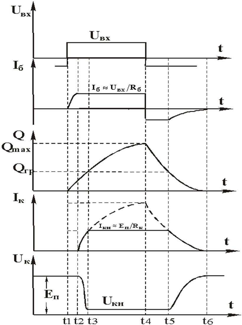 Переходной процесс в биполярных транзисторах